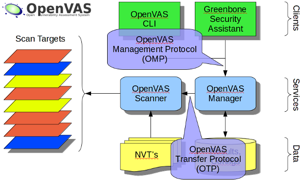 The OpenVAS communication protocols
