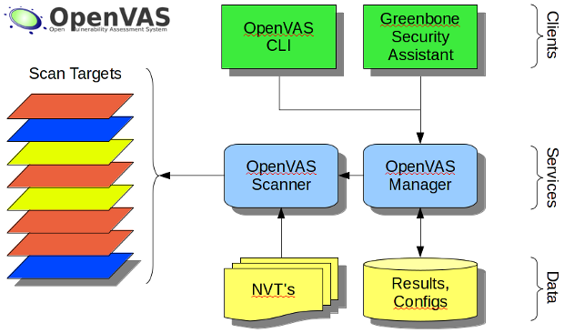 The OpenVAS structure